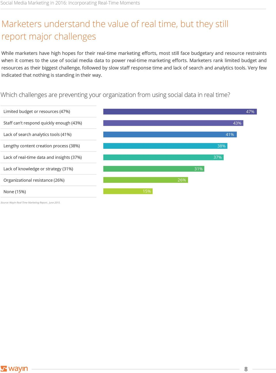 Marketers rank limited budget and resources as their biggest challenge, followed by slow staff response time and lack of search and analytics tools.