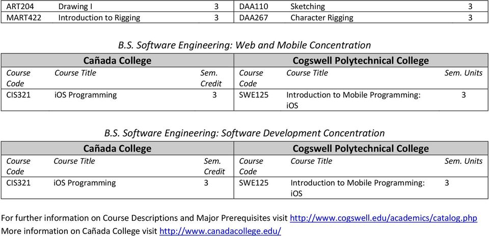 Programming: ios  Software Engineering: Software Development Concentration Title CIS321 ios Programming 3 SWE125