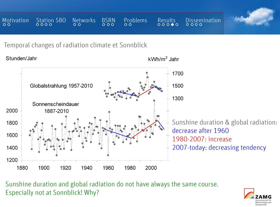 increase 2007-today: decreasing tendency Sunshine duration and