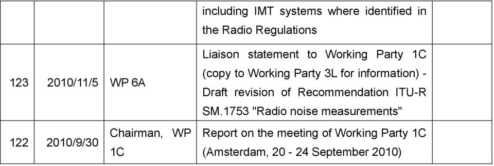 Party 3L for information) - Draft revision of Recommendation ITU-R SM.