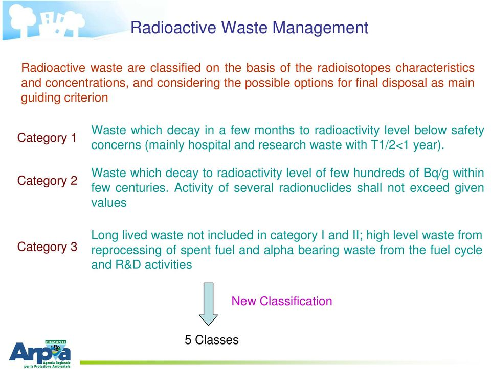 waste with T1/2<1 year). Waste which decay to radioactivity level of few hundreds of Bq/g within few centuries.