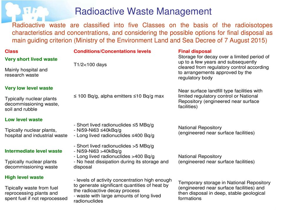 research waste T1/2<100 days Storage for decay over a limited period of up to a few years and subsequently cleared from regulatory control according to arrangements approved by the regulatory body
