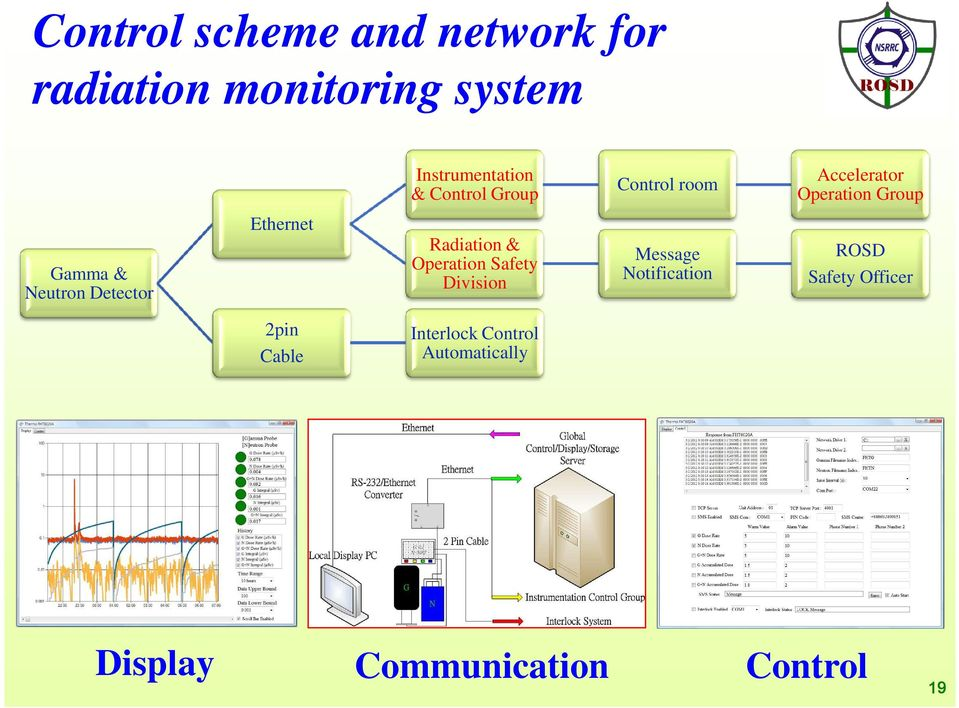 Ethernet Radiation & Operation Safety Division Message Notification ROSD Safety