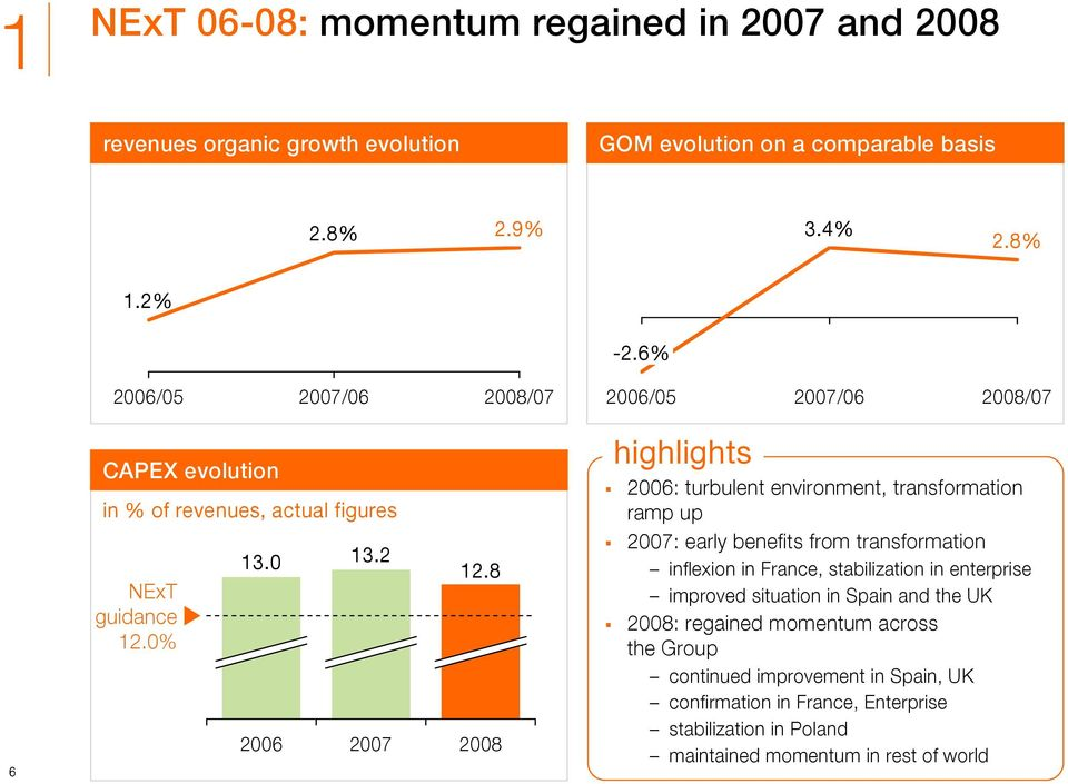 8 2008 highlights 2006: turbulent environment, transformation ramp up 2007: early benefits from transformation inflexion in France, stabilization in enterprise