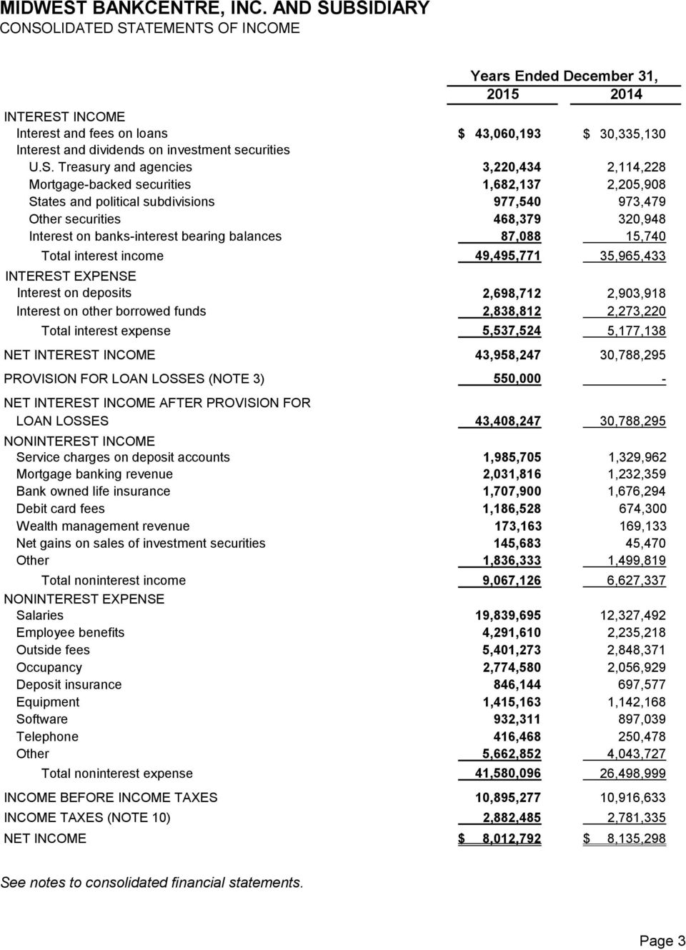 balances 87,088 15,740 Total interest income 49,495,771 35,965,433 INTEREST EXPENSE Interest on deposits 2,698,712 2,903,918 Interest on other borrowed funds 2,838,812 2,273,220 Total interest