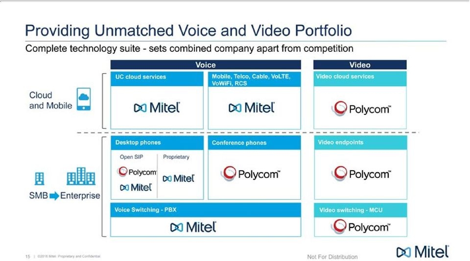 VoWiFi, RCS Cloud and Mobile Desktop phones Conference phones Video endpoints Open SIP Proprietary SMB