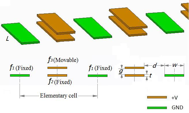 field on a structure with fingers that can generate a repulsive force while the gap is low and create an attractive force while the gap is large, this novel capacitive sensing principle can balance
