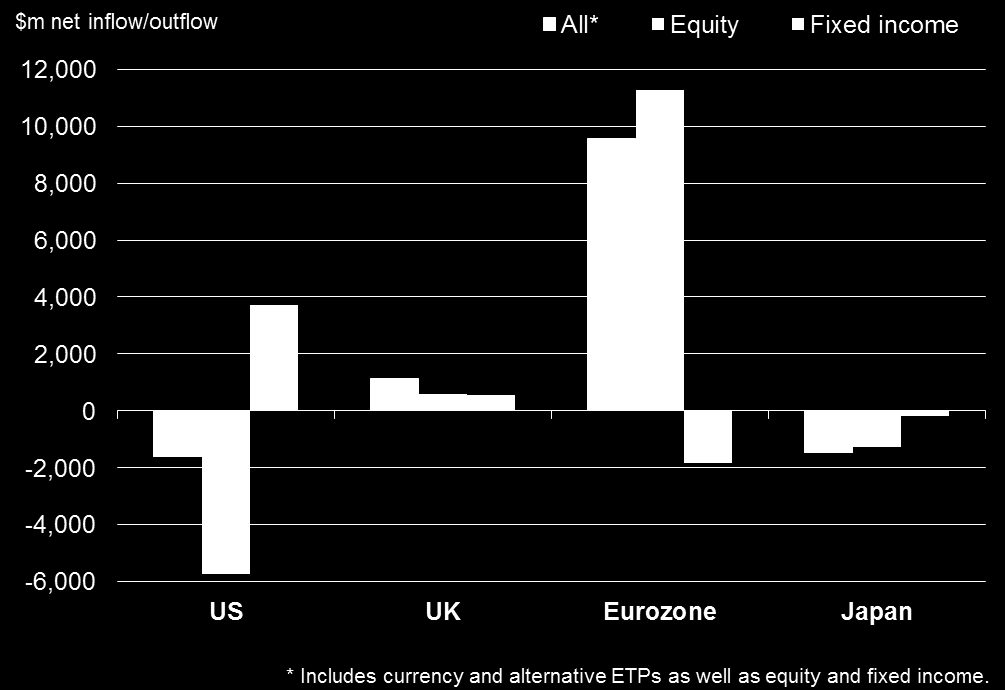 Investors seek eurozone equity exposure, while stock markets in China fall Investors were also unfazed by the Greek crisis according to exchange traded fund data, which showed strong net inflows into