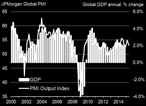Global growth slows as emerging markets see steepest downturn for six years Global economic growth slowed for a third month running in June, according to PMI data.