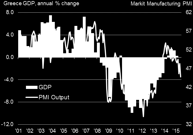 Impact of escalating euro crisis so far limited to Greek economy The crisis in Greece took it s toll on its economy, with the PMI signalling the steepest drop in output for two years.