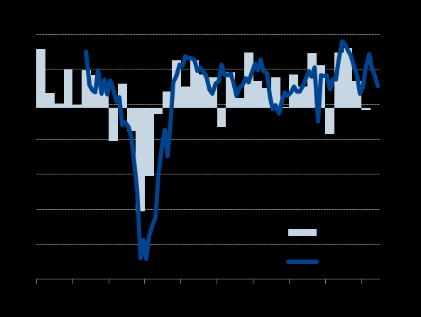 US economy showing signs of renewed slowdown after Q2 rebound Markit s US PMI data signal 2.