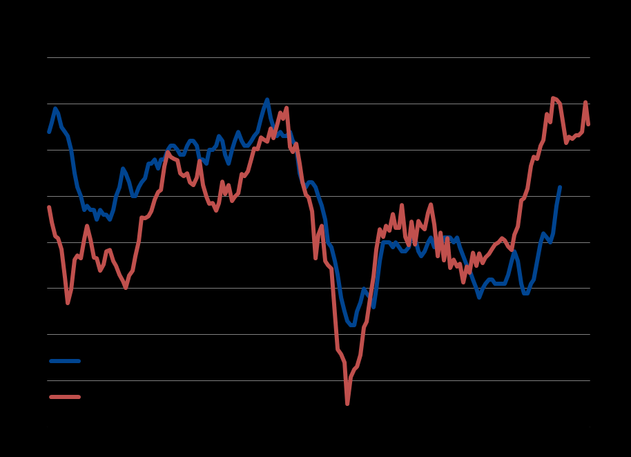 UK sees post-election rebound Economic growth picked up in the UK in June, with a recent slowdown likely to have been largely due to uncertainty surrounding May s general election.