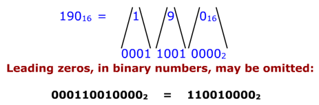 Conversion from binary to hex It is easy to convert from an integer binary number to hex. This is accomplished by the following two steps: 1.