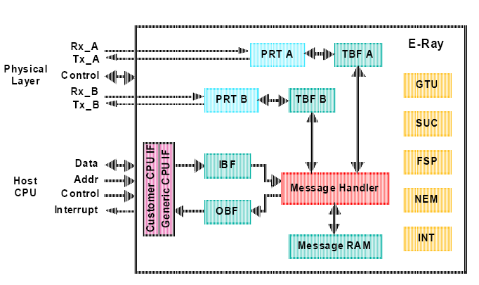 E-Ray FlexRay Controller Block Diagram PRT A: Protocol Communication Controller (Protocol Finit State