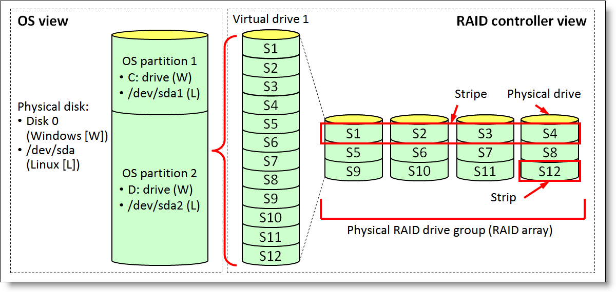 Lenovo RAID Introduction Reference Information Using a Redundant Array of Independent Disks (RAID) to store data remains one of the most common and cost-efficient methods to increase server's storage