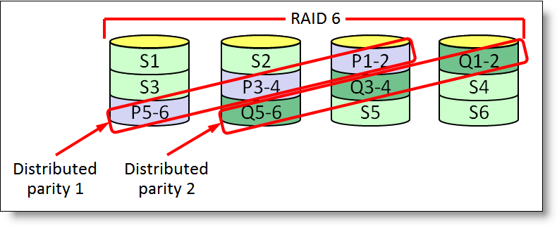 RAID 5 RAID 5 distributes data and parity across all drives in the drive group, as shown in the following figure. RAID 5 is also called striping with distributed parity. Figure 4.