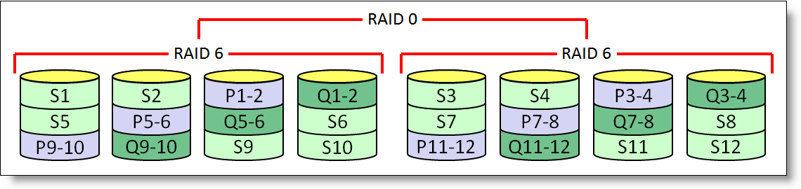 RAID 10 RAID 10 is a combination of RAID 0 and RAID 1 where data is striped across multiple RAID 1 drive groups, as shown in the following figure. RAID 10 is also known as spanned mirroring. Figure 6.