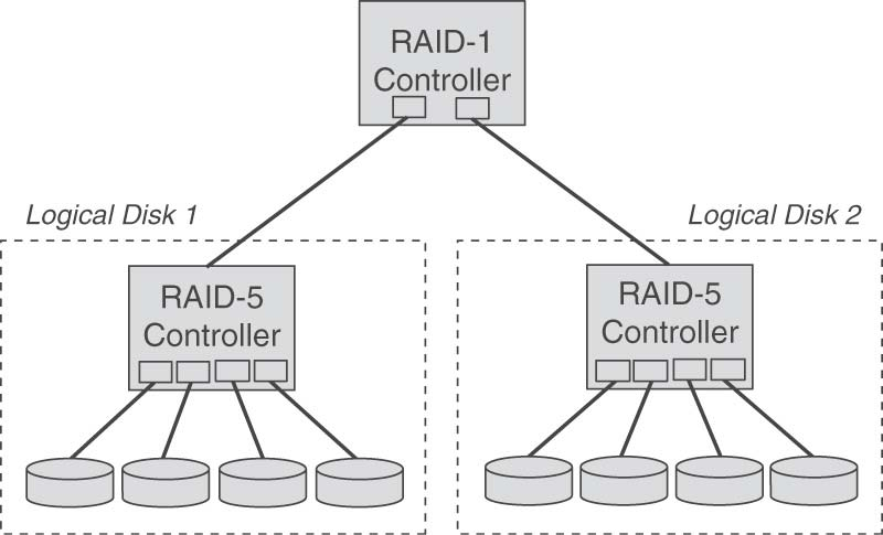 Hierarchical RAID Different RAID levels can be combined Examples RAID 01: striping on top of mirroring RAID 10: