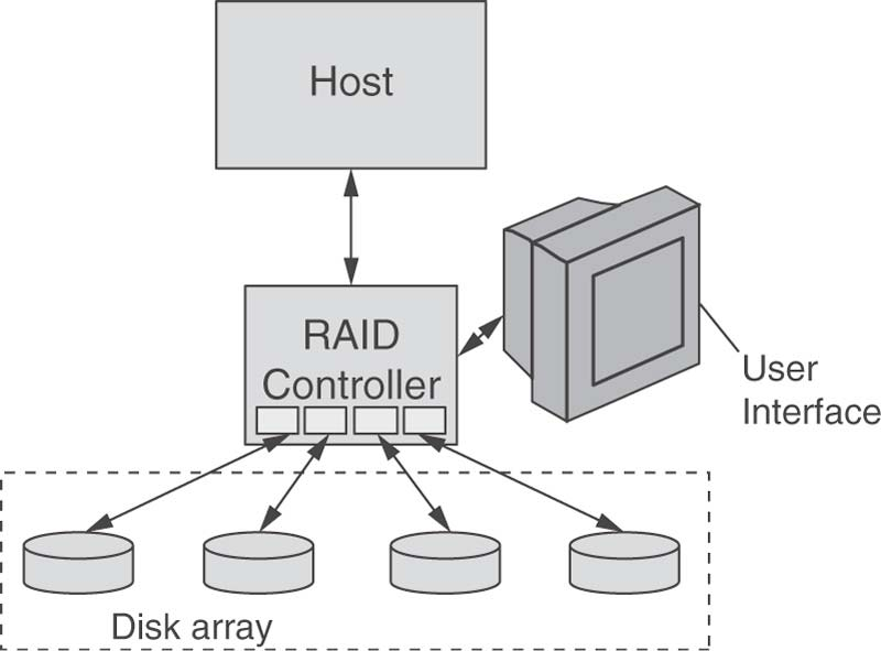 Storage Subsystems ( RAID ) Multiple disk drives managed as a single unit to improve performance and reliability Appear as one or