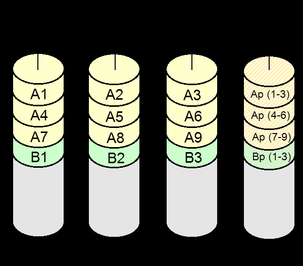 RAID 3 N-1 drives contain data, 1 contains parity data Last drive contains the parity of the corresponding bytes of the other drives.
