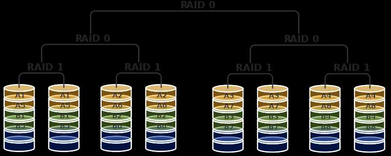 Other nested RAID RAID 50 or 5+0 Stripe across 2 or more block-parity RAIDs RAID 60 or 6+0 Stripe across 2 or more dual-parity RAIDs RAID 10+0 Three-levels Stripe across 2 or