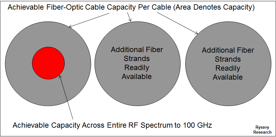 Radio Spectrum for the Connected Universe Wireless vs Fixed Capacity Additional Fiber Strands Readily