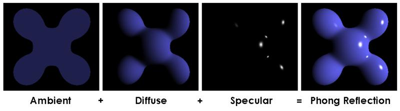 This means that from a single incoming direction light is reflected into single out coming direction in opposition to the diffuse reflection.