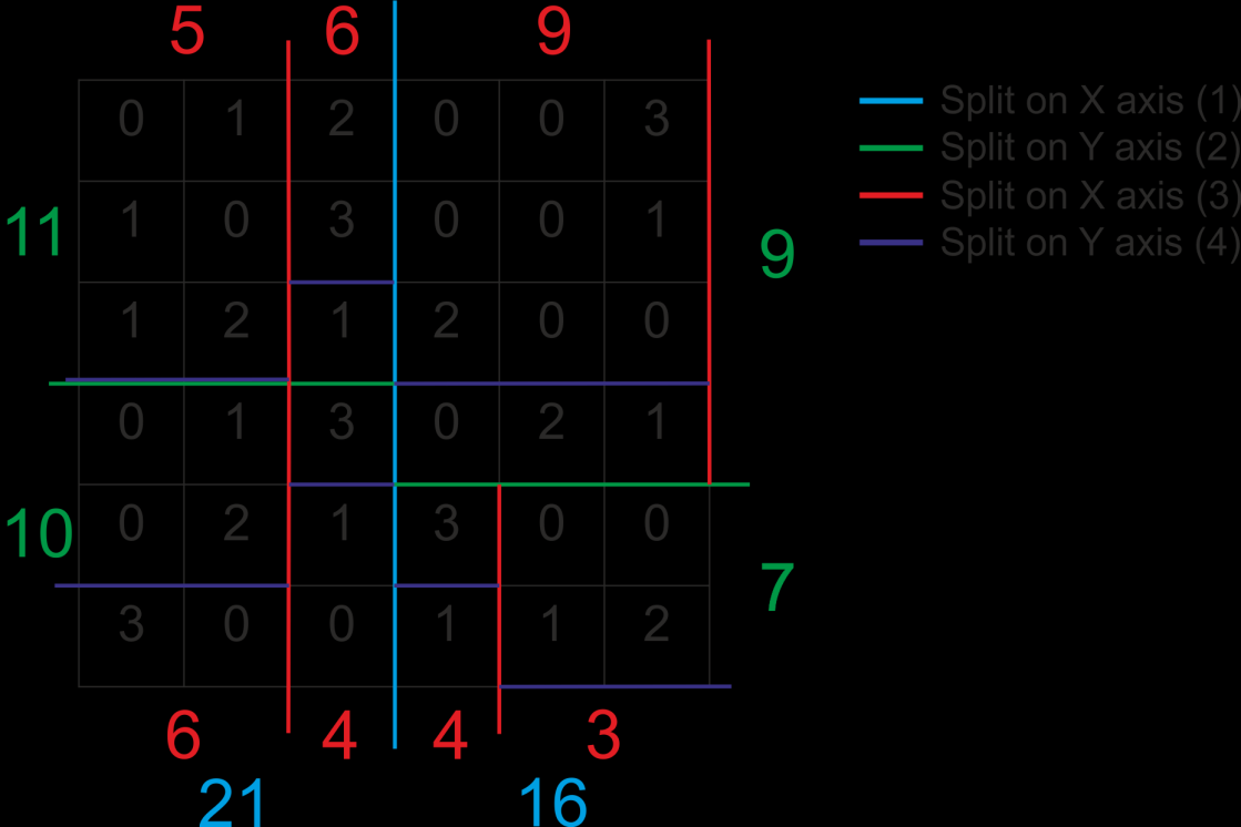 Algorithm in detail 58 Figure 29-2D sample KD-tree building from grid The basic idea is that the tree is build based on the amount of triangles in the grid cells.