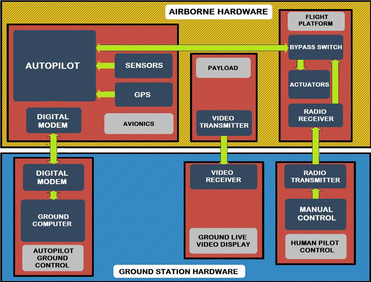 not related to the flight platform or avionics. The payload is placed on the aircraft to accomplish user objectives.