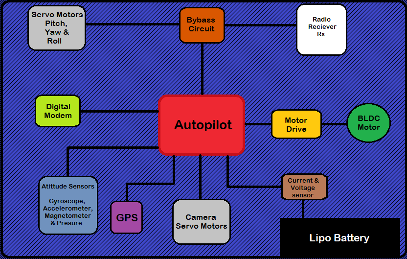 Figure 4.11: Electrical Block Diagram The autopilot will control the servo motors according to autonomous control or manual control from ground control.