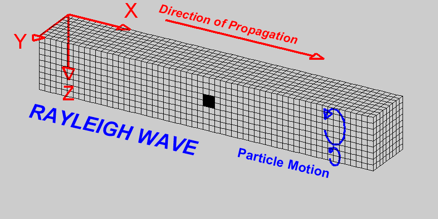 Surface waves are similar in nature to water waves and travel just under the Earth s surface. They are typically generated when the source of the earthquake is close to the Earth s surface.