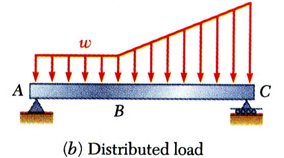 Various Types of Beam Loading and Support Beam - structural member designed to support loads applied at various points along its length.
