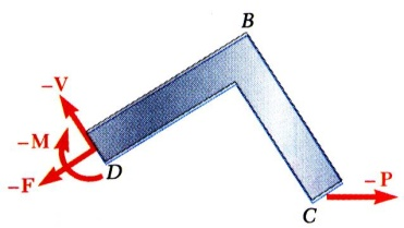 Internal Forces in embers Straight two-force member AB is in equilibrium under application of F and -F. Internal forces equivalent to F and -F are required for equilibrium of free-bodies AC and CB.