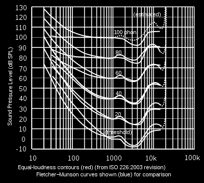 2011 Intensity - 4 factor. The A-weighting gives a better indication of apparent loudness at low frequencies because its frequency response is similar to that of the human ear.