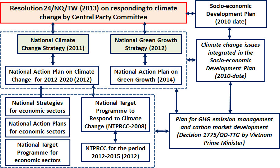 Policy Context Evolution of
