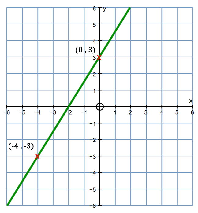 Example What is the equation of this line? Choose points on the line that are nice and easy to read.