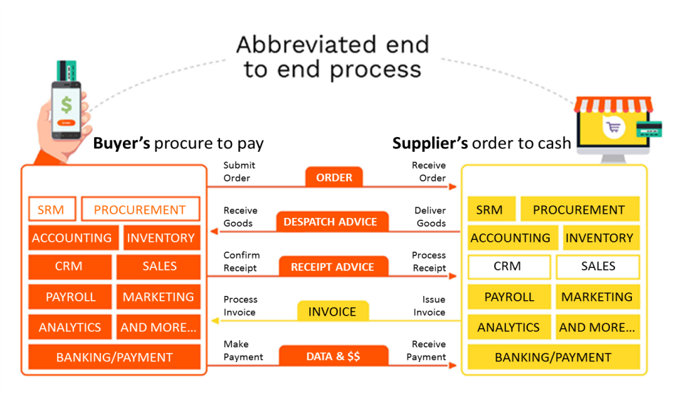 8.5 Other Procurement Processes The Procure to Pay processes of Buyers and Suppliers are inextricably linked. Figure 6 shows how Invoicing is one step in this broader process.