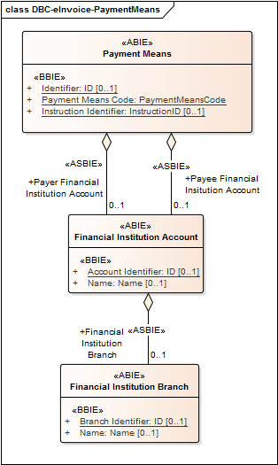 9.2.6 Payment Means Structure The Payment Means is the structure used to describe how Payments