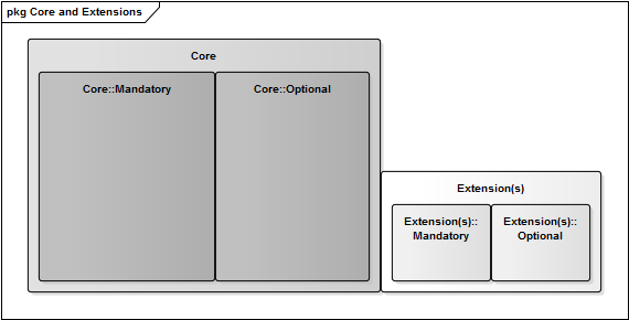 Figure 1: Principle of Core Plus xtensions The set of Information lements that are contained in the Core einvoicing Semantic Model can be seen as determined by regulation (such as taxation and