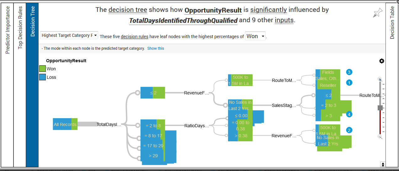 IBM Watson Analytics - Predict Pinning for dashboard and storytelling Additional tabs for