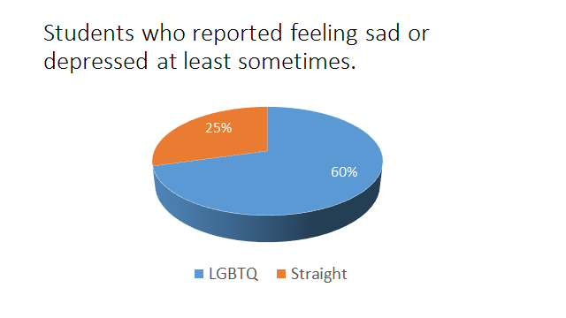 Table 3 shows that student s who identify as LGBTQ reported feeling sad or depressed more often than students who