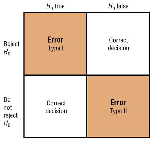 Outcomes In the hypothesis-testing situation, there are four possible outcomes.