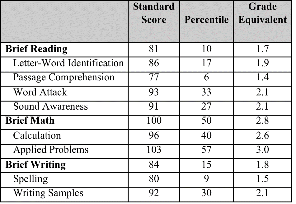Tools: Achievement Tests Many tools are available Look for reliable and valid measures Standardized vs criterion referenced Why we need standardized tests What do these numbers mean?
