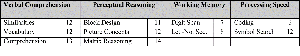 Results: WISC IV or V is the most common test Meaning of scales Subtests Patterns and discrepancies Strengths and weaknesses May indicate which further tests are appropriate Assessment Results: The