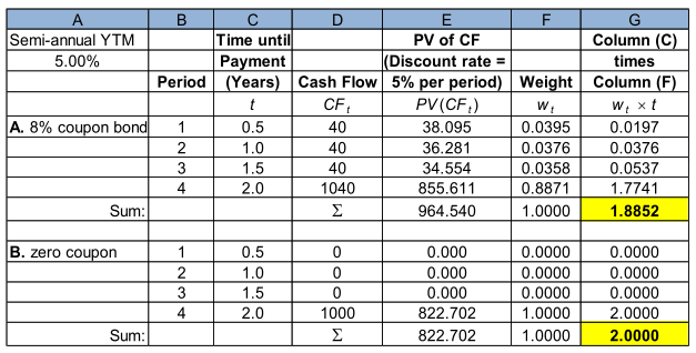 Duration: An Example Find Macaulay s duration (assume a semi-annual YTM of 5% for both bonds): 8% coupon,