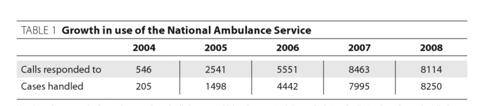 Ghana birth and growth of the National Ambulance Service Before the year 2000 informal and limited