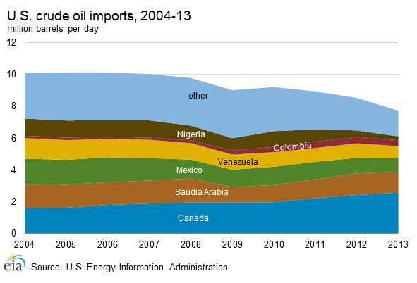 Mexico is typically among the top three exporters of oil to the United States. In 2013, the United States imported 850,000 bbl/d of crude oil from Mexico, behind Canada and Saudi Arabia.