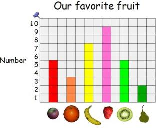 Handling Data and Measures Year 1 Block graph means a simple bar graph made from blocks Pictogram means a graph where picture represent the data.