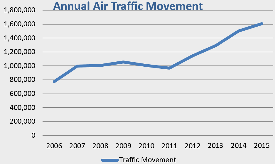 Growth of Indonesia Air Traffic Centreforaviation.com : Population: 230 million. Air passengers: just 50 million p/a. Indonesia is an immense aviation opportunity. Corporatejetinvestor.