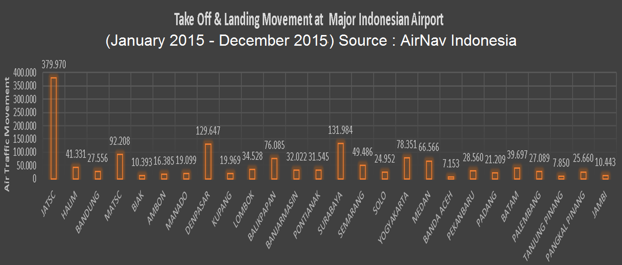 Current Situation of Indonesia Air Traffic RAPID